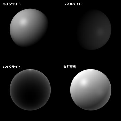 各光源の比較