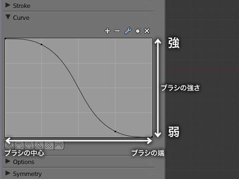 「Curve」プロパティでブラシ効果の度合いをコントロール