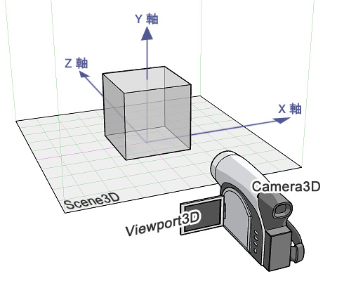 Papervision3Dの仕組み